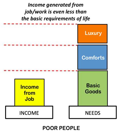 Concept of Passive Income - 1