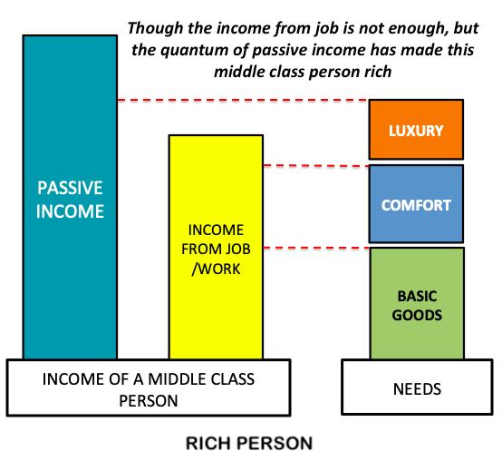 Concept of Passive Income
