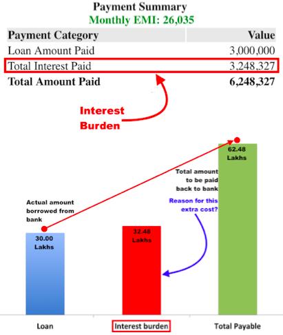 Home Loan Prepayment Calculator - Interest Burden