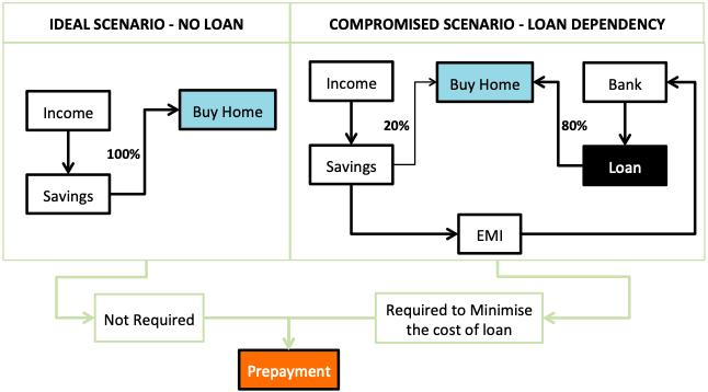 Home Loan Prepayment Calculator - Loan is not good