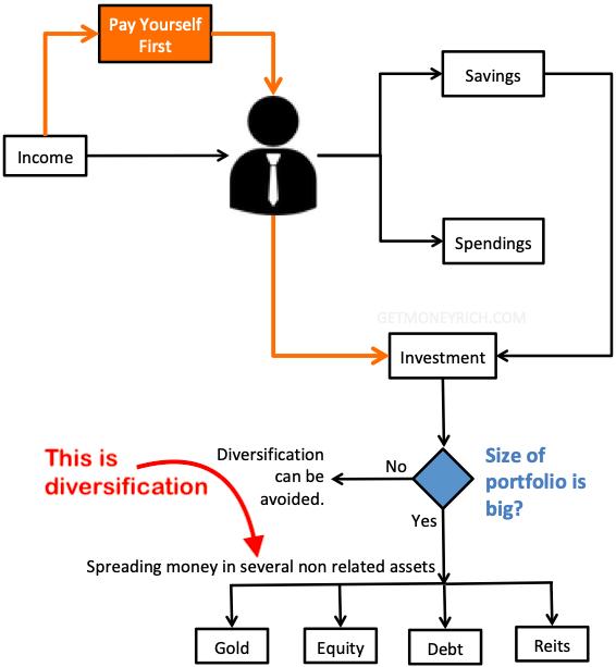 Investment Basics - Investment Diversification