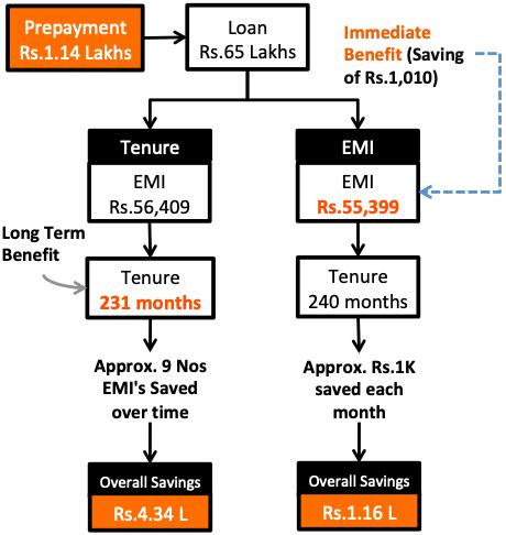 Loan Prepayment to Reduce EMI or Tenure - Comparison EMI Vs Tenure Reduction