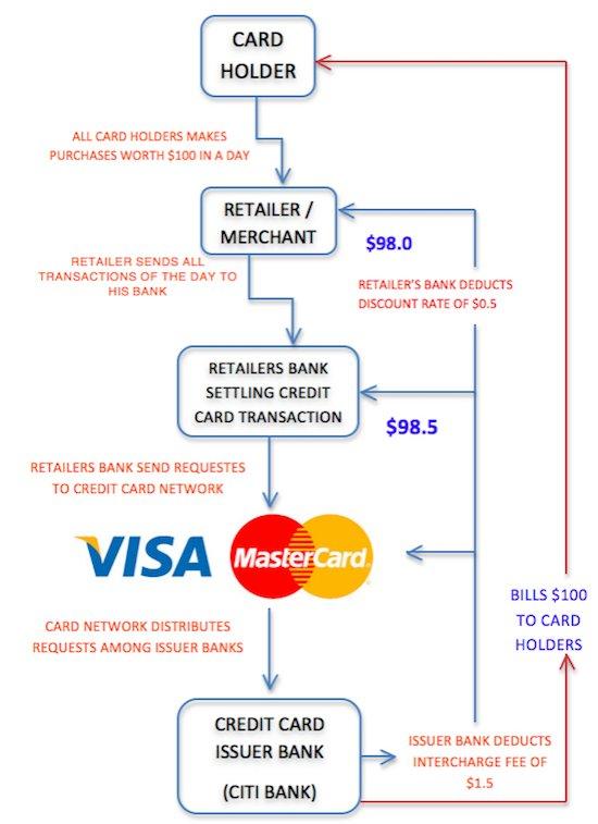 Why do Credit Cards Offer Rewards -1