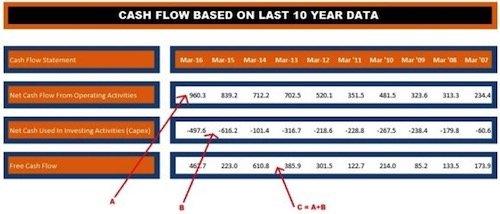 Discounted Cash Flow (DCF) Model _1