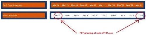 Discounted Cash Flow (DCF) Model _2