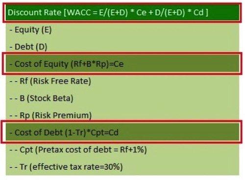 Discounted Cash Flow (DCF) Model _4