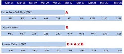 Discounted Cash Flow (DCF) Model _5