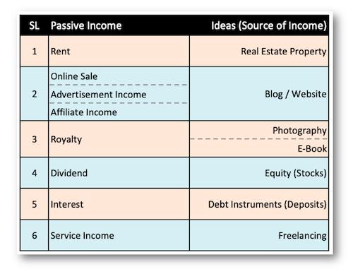 Passive Income Ideas India -5_PassiveIncomeIdeas2