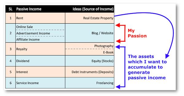 Passive Income Ideas India -5_PassiveIncomeIdeas3