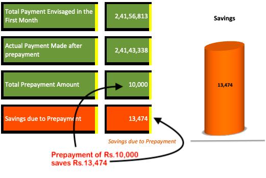 Calculator to Reduce Loan EMI - Savings