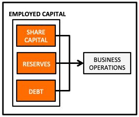 Fundamentally Strong Stocks - Employed Capital Breakup