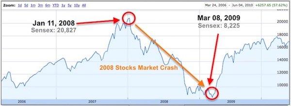 Stock Market Crash 2008 Sharesexplained Com - Imagez co