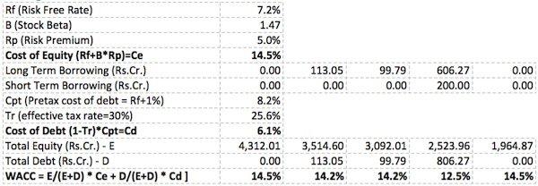 Earning Power Value (EPV) Method -4