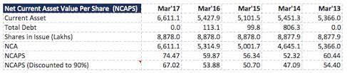 Net Current Asset Per Share (NCAPS) -image