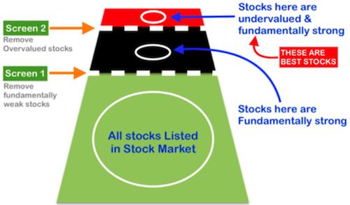 Best Stocks To Buy - Screener