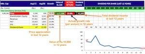Buy shares of companies giving maximum returns -1 copy