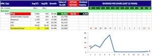 Buy shares of companies giving maximum returns -11 copy