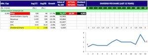 Buy shares of companies giving maximum returns -12 copy