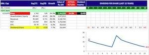 Buy shares of companies giving maximum returns -3 copy
