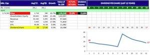Buy shares of companies giving maximum returns -5 copy