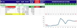 Buy shares of companies giving maximum returns -6 copy