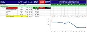 Buy shares of companies giving maximum returns -8 copy