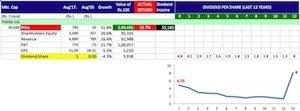 Buy shares of companies giving maximum returns -9 copy