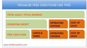 Free Cash Flow Yield - FCF Formula depicton expenses