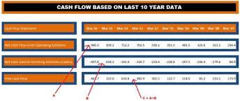 Free Cash Flow Yield - FCF Statement