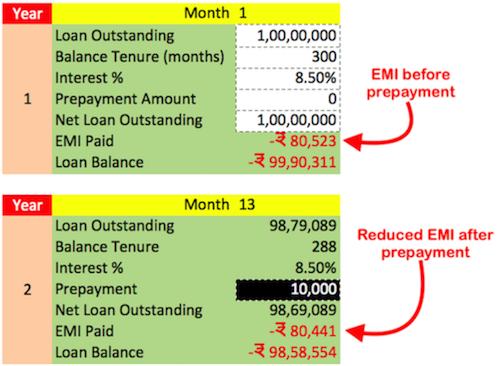 Calculator to Reduce Loan EMI - Compare EMI