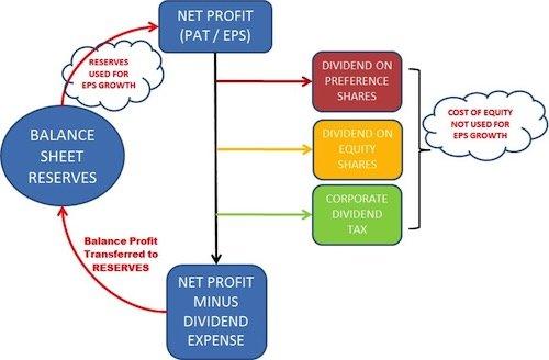 Residual Income Valuation Method -1