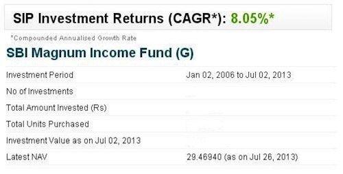 SIP in Debt Mutual Funds -1