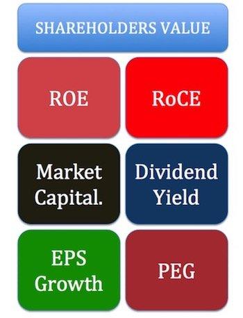 Stocks with Highest Shareholders Value -1
