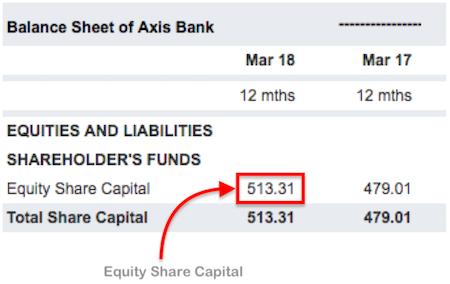 Equity share capital -summary