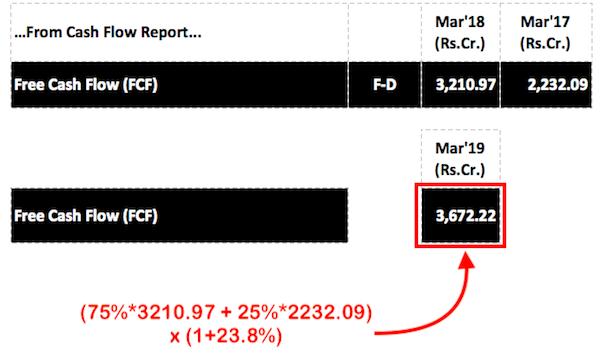 Free Cash Flow Analysis of Indian Stocks -2