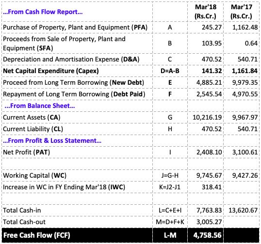 Free Cash Flow Analysis of Indian Stocks -4