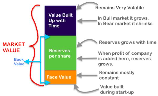 Market Face Book Value2