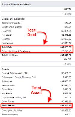 Total Assets Total Debt