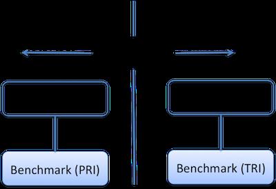 Total Return Index (TRI) -1