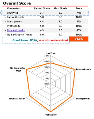 Cyient Ltd - Stock Analysis - Overall Score