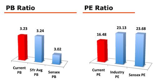 Cyient Ltd - Stock Analysis - PE PB