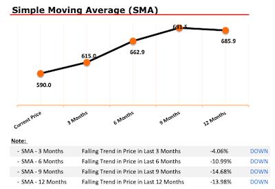 Cyient Ltd - Stock Analysis - SMA