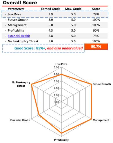Navin Fluorine - Stock Analysis - Overall Score