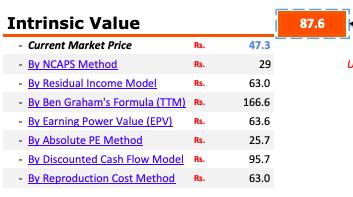 Aluminium Price is Falling - Buy NALCO - IntrinsicValue