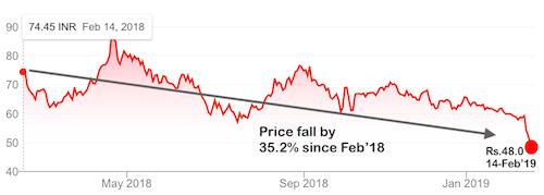 Aluminium Price is Falling - Buy NALCO - Share Price