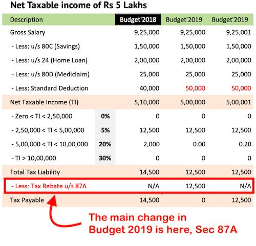 Budget 2019- Rupees 5 Lkahs Income Tax Free - Tax Slab