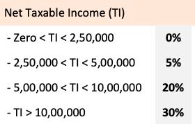 Budget 2019- Rupees 5 Lkahs Income Tax Free - Tax Slab3