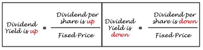Dividend yield formula - 2