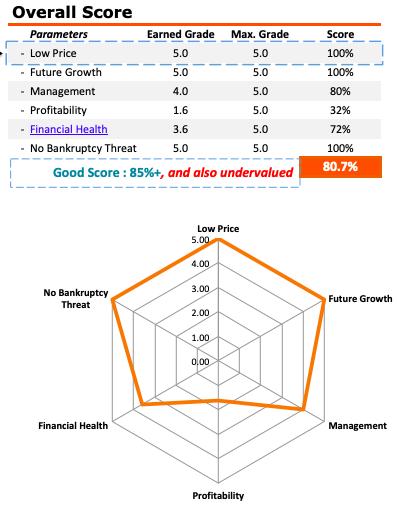 Venkys share price analysis - Overall Score of Venkys