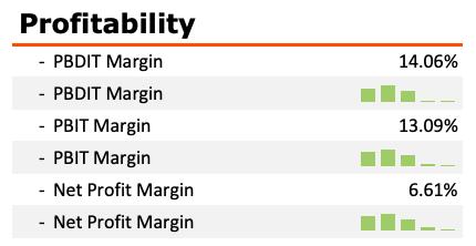 Venkys share price analysis - Profitability Margins